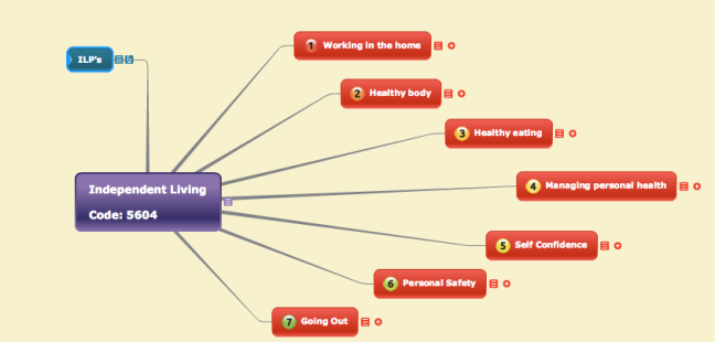Course tutor file using mindmap software.